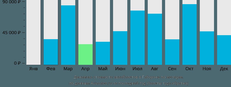Динамика стоимости авиабилетов в Габороне по месяцам