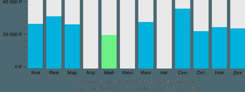 Динамика стоимости авиабилетов в Джиллетт по месяцам