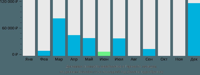 Динамика стоимости авиабилетов в Гернси по месяцам