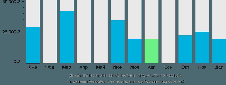 Динамика стоимости авиабилетов в Гарден Сити по месяцам