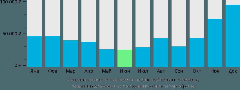 Динамика стоимости авиабилетов на Большой Кайман по месяцам