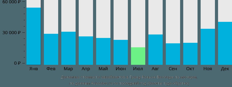 Динамика стоимости авиабилетов Гранд Каньон по месяцам