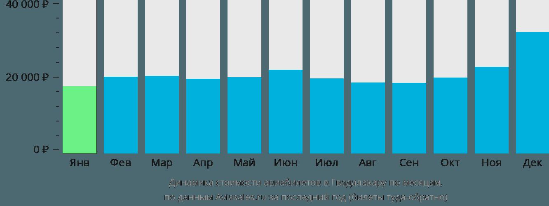 Динамика стоимости авиабилетов в Гвадалахару по месяцам