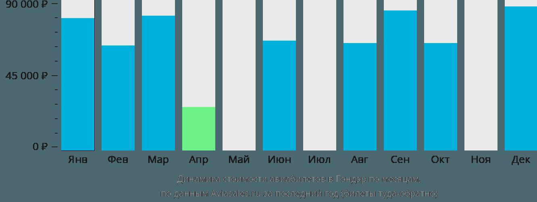 Динамика стоимости авиабилетов в Гондэр по месяцам
