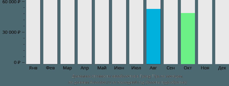Динамика стоимости авиабилетов Гранд Терк по месяцам
