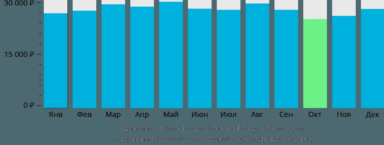 Динамика стоимости авиабилетов в Магадан по месяцам