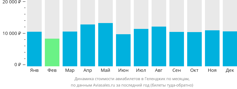 Динамика стоимости авиабилетов в Геленджик по месяцам