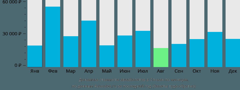 Динамика стоимости авиабилетов в Спокане по месяцам