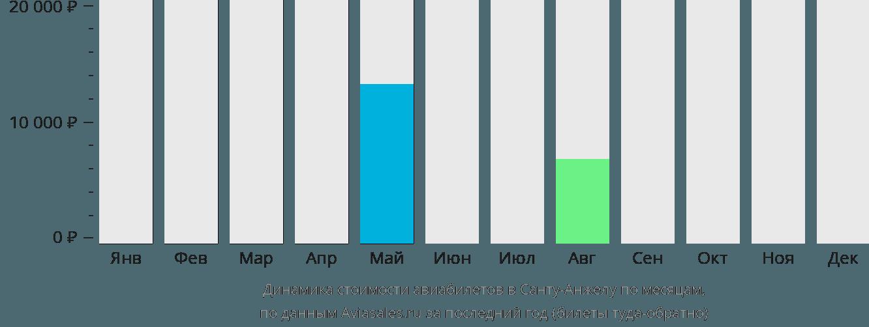 Динамика стоимости авиабилетов Санту Анджело по месяцам