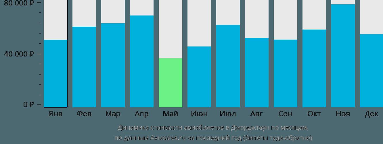 Динамика стоимости авиабилетов Джорджтаун по месяцам