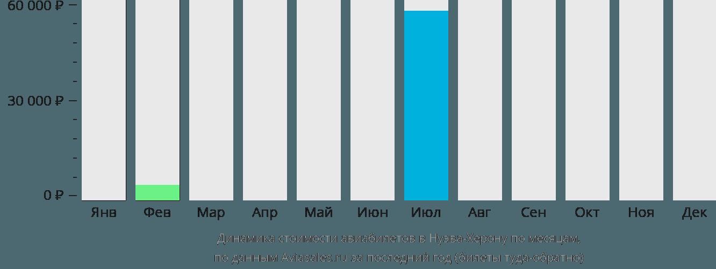 Динамика стоимости авиабилетов в Нуэва-Херону по месяцам