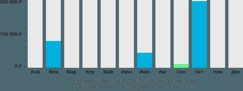 Динамика стоимости авиабилетов в Гранд-Форкс по месяцам
