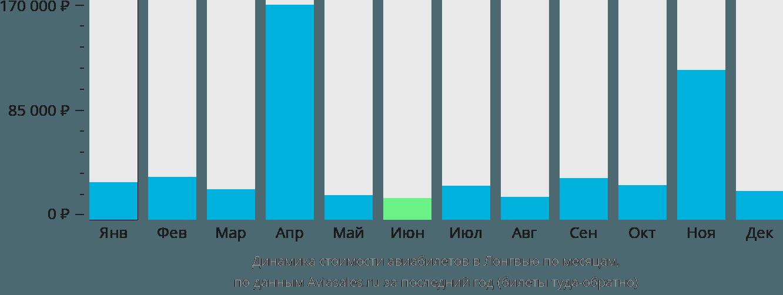 Динамика стоимости авиабилетов в Лонгвью по месяцам