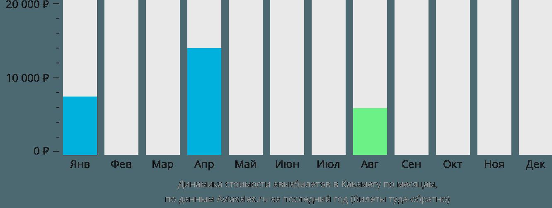 Динамика стоимости авиабилетов Kakamega по месяцам