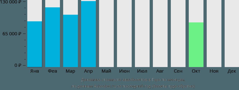 Динамика стоимости авиабилетов в Гаро по месяцам