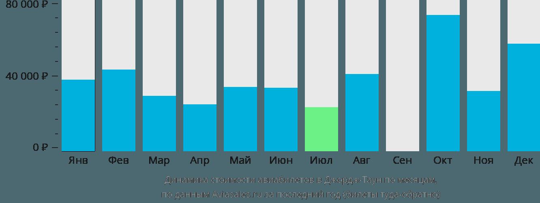 Динамика стоимости авиабилетов в Джордж Таун по месяцам