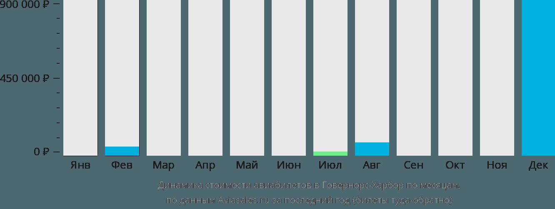 Динамика стоимости авиабилетов в Говернерс Харбор по месяцам