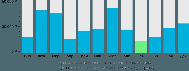 Динамика стоимости авиабилетов в Гибралтар по месяцам