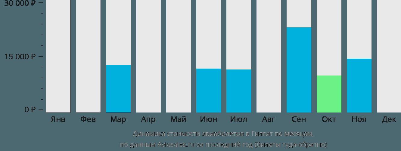 Динамика стоимости авиабилетов в Гилгит по месяцам