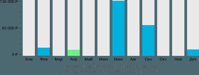 Динамика стоимости авиабилетов в Гизборн по месяцам