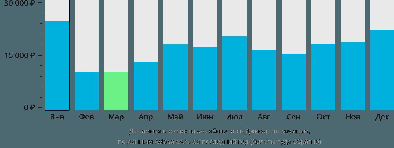 Динамика стоимости авиабилетов в Джизан по месяцам