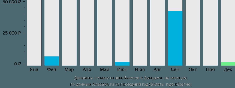 Динамика стоимости авиабилетов в Джиджель по месяцам