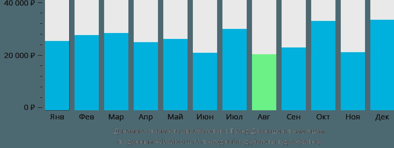 Динамика стоимости авиабилетов Гранд Джанкшен по месяцам