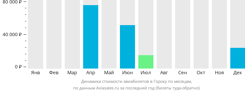 Динамика стоимости авиабилетов в Гороку по месяцам