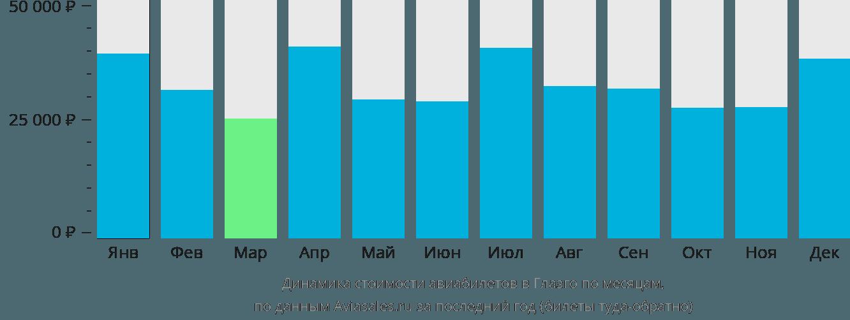 Динамика стоимости авиабилетов в Глазго по месяцам