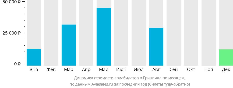 Динамика стоимости авиабилетов в Гринвилл по месяцам