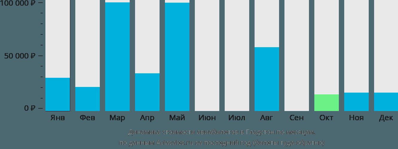Динамика стоимости авиабилетов в Гледстоуна по месяцам