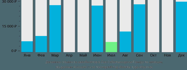 Динамика стоимости авиабилетов в Сан-Себастьян-Де-Ла-Гомеру по месяцам
