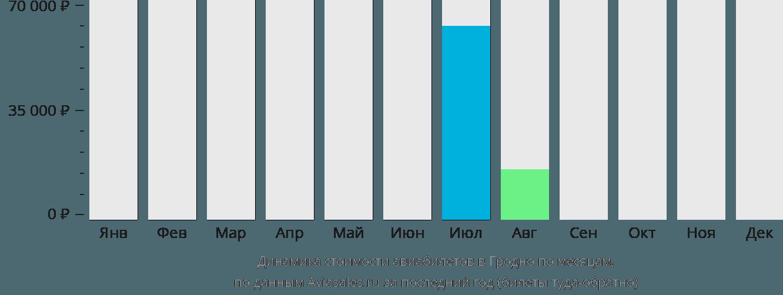 Динамика стоимости авиабилетов в Гродно по месяцам