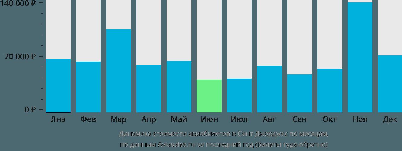 Динамика стоимости авиабилетов в Гренаду по месяцам