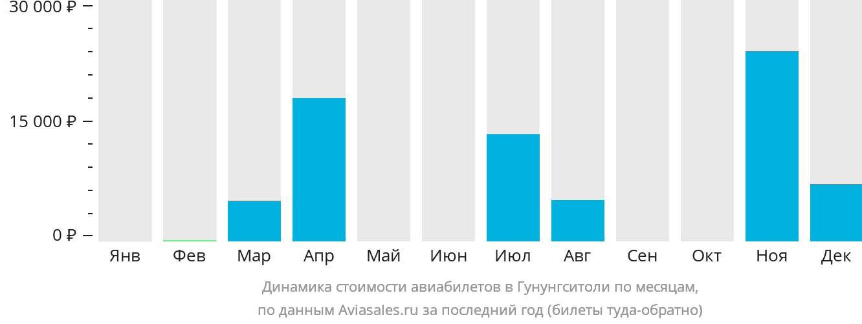 Динамика стоимости авиабилетов в Гунунгситоли по месяцам