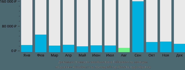 Динамика стоимости авиабилетов в Гейнсвилл по месяцам