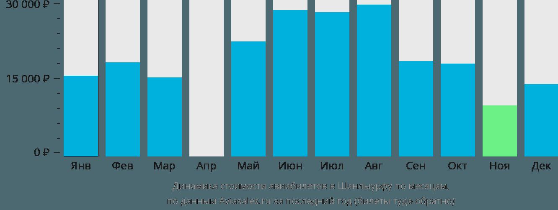 Динамика стоимости авиабилетов в Шанлыурфу по месяцам