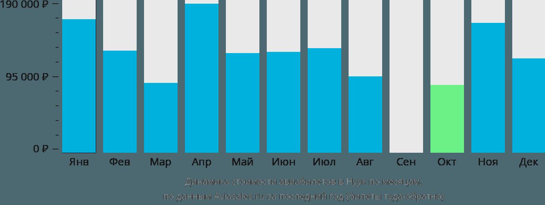 Динамика стоимости авиабилетов в Нуук по месяцам