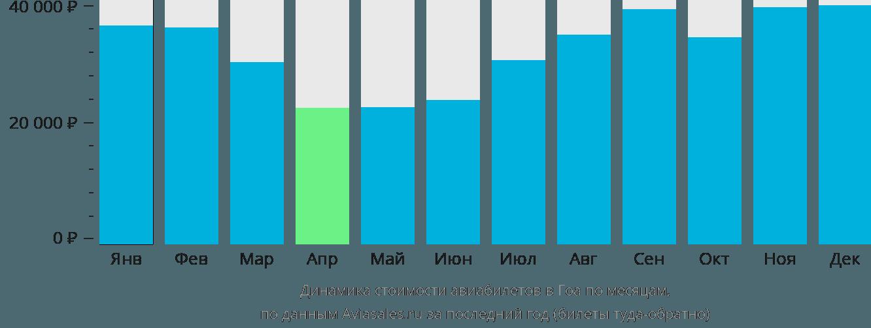 Динамика стоимости авиабилетов в Гоа по месяцам