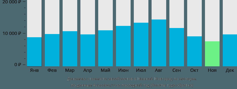 Динамика стоимости авиабилетов в Нижний Новгород по месяцам