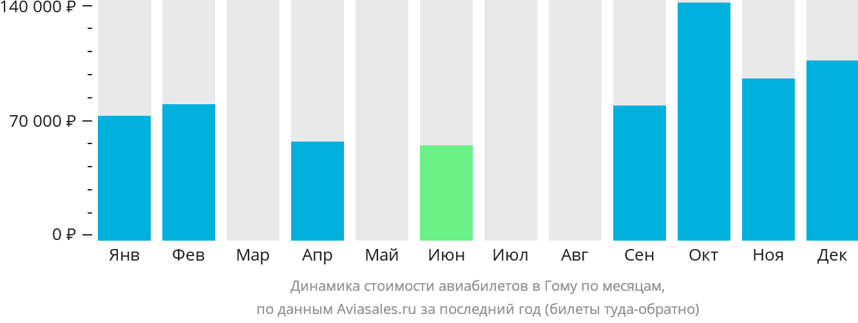 Динамика стоимости авиабилетов в Гому по месяцам