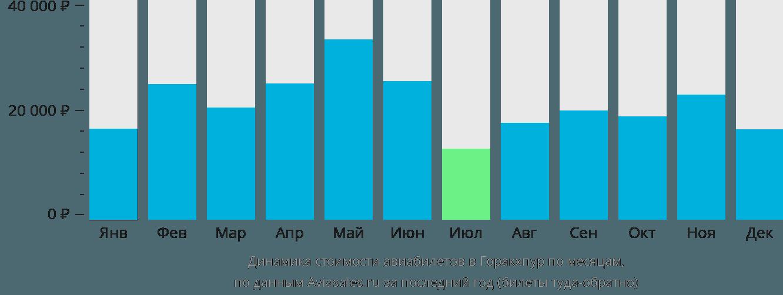Динамика стоимости авиабилетов в Горакхпур по месяцам
