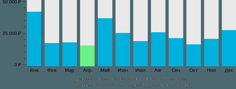 Динамика стоимости авиабилетов в Гётеборг по месяцам