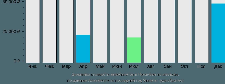 Динамика стоимости авиабилетов в Нуланбеи по месяцам