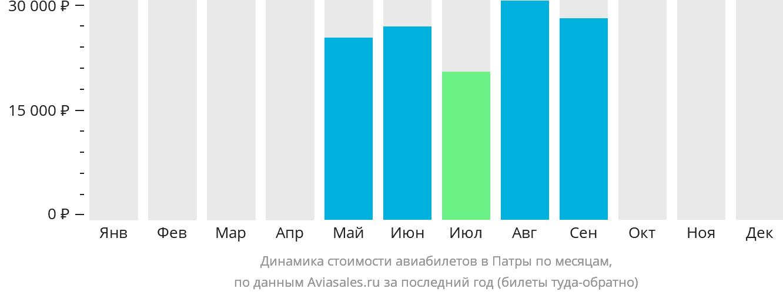 Динамика стоимости авиабилетов в Патры по месяцам