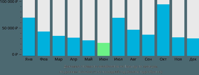Динамика стоимости авиабилетов в Бальтру по месяцам