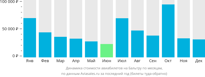 Динамика стоимости авиабилетов Марчена по месяцам