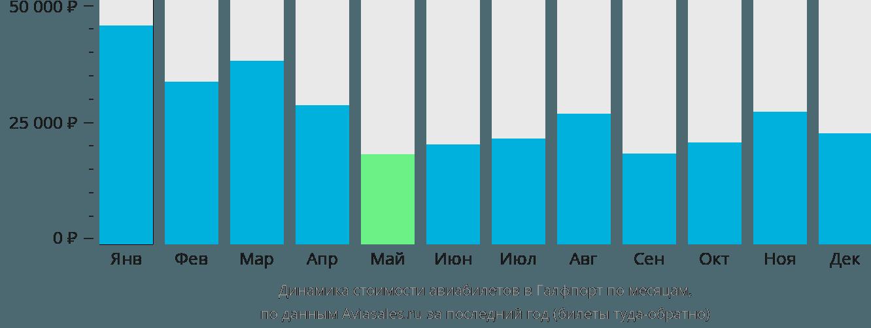 Динамика стоимости авиабилетов Галфпорта по месяцам