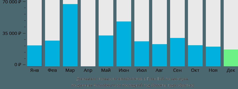 Динамика стоимости авиабилетов в Грин-Бей по месяцам