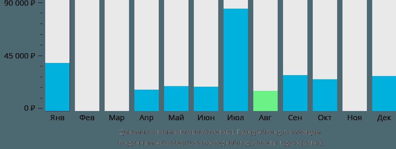 Динамика стоимости авиабилетов Гранд Айленд по месяцам
